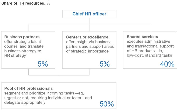 HR in Agile Organization