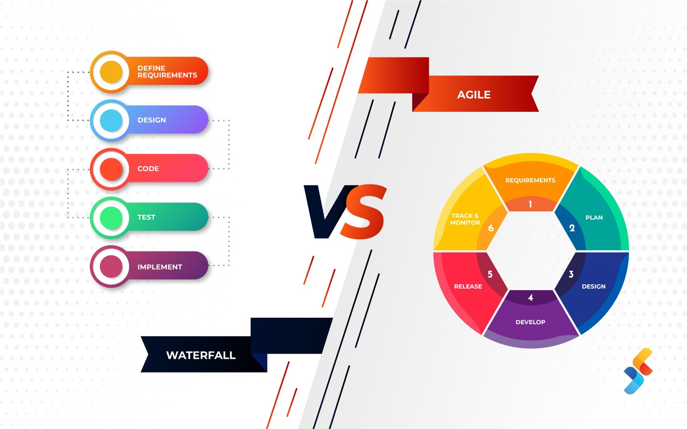 waterfall vs agile